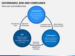 Governance, Risk and Compliance PPT Slide 12