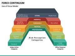 Force Continuum PPT Slide 15