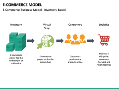 E-commerce Model PPT Slide 16