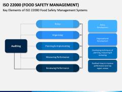 ISO 22000 PPT Slide 8