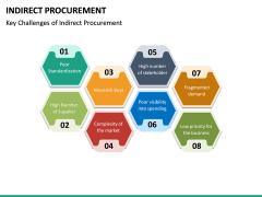 Indirect Procurement PPT Slide 23