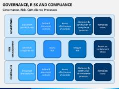 Governance, Risk and Compliance PPT Slide 3