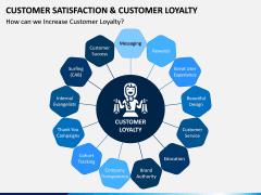 Customer Satisfaction and Customer Loyalty PPT Slide 4