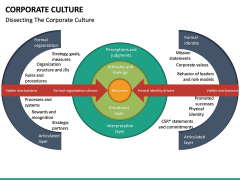 Corporate Culture PPT Slide 32