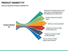 Product Market Fit PPT slide 19