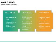 Omni Channel PPT Slide 34