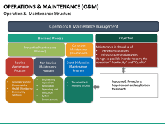 Operations and Maintenance PPT Slide 24