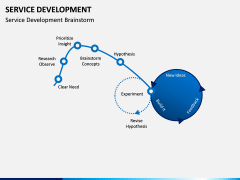 Service Development PPT Slide 2