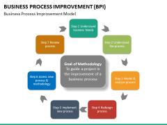 Business process improvement PPT slide 38