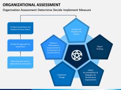 Organizational Assessment PPT Slide 5
