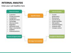 Internal Analysis PPT slide 21