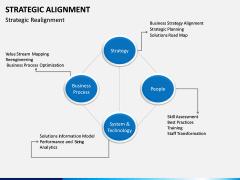 Strategic Alignment PPT Slide 13