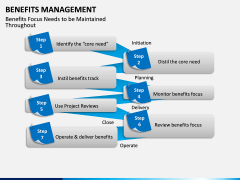 Benefits management PPT slide 10