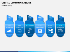 Unified Communications PPT Slide 12