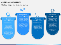 Customer Journey PPT Slide 8