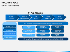 Roll Out Plan PPT Slide 5