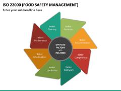 ISO 22000 PPT Slide 24