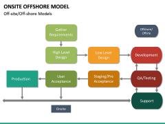 Onsite Offshore Model PPT Slide 25