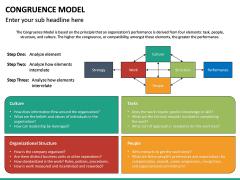 Congruence Model PPT Slide 14