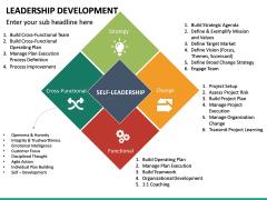 Leadership Development PPT Slide 20