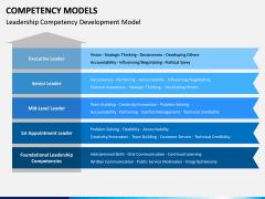 Competency Models PPT Slide 5