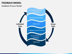 Feedback Model PPT Slide 5
