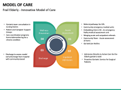 Model of Care PPT Slide 21