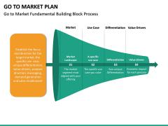 Go To Market Plan (GTM Plan) PPT Slide 39
