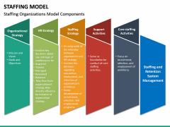 Staffing Model PPT Slide 14