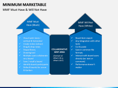 Minimum Marketable PPT Slide 9