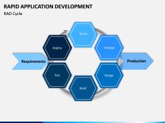 Rapid Application Development PPT Slide 8