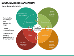 Sustainable Organization PPT Slide 23