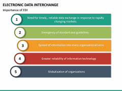 Electronic Data Interchange (EDI) PPT slide 22