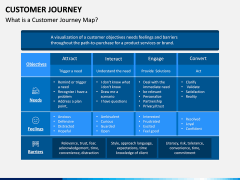Customer Journey PPT Slide 1