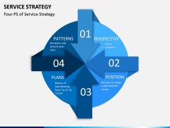Service Strategy PPT Slide 3