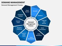Demand Management PPT Slide 2