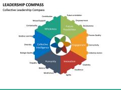 Leadership Compass PPT Slide 8