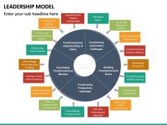 Leadership Model PPT Slide 23