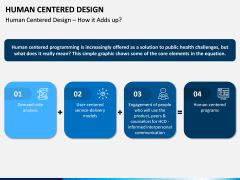 Human Centered Design PPT Slide 8