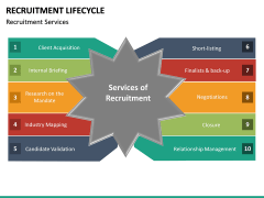 Recruitment Life Cycle PPT slide 24