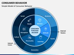 Consumer Behavior PPT Slide 2