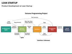 Lean Startup PPT Slide 56