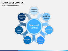 Sources of Conflict PPT Slide 1
