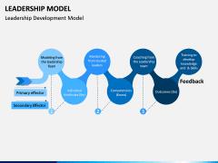 Leadership Model PPT Slide 12