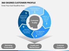 360 degree customer profile PPT slide 8