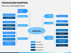 Stakeholder Mapping PPT Slide 18