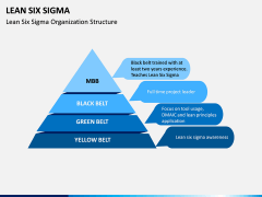 Lean Six Sigma PPT Slide 8