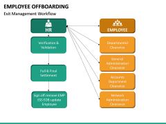 Employee Offboarding PPT Slide 21