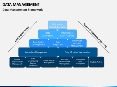Data Management PPT slide 5