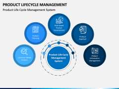 Product Life-cycle Management PPT Slide 7